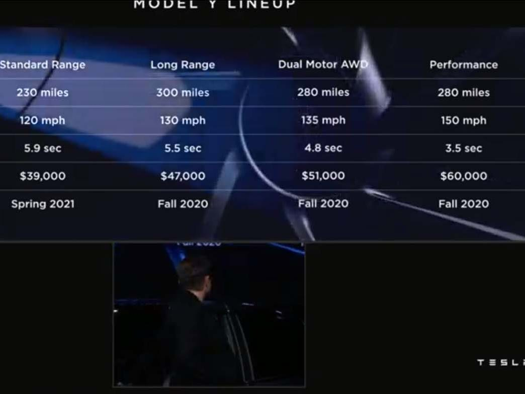 Pricing for the Tesla Model Y SUV tracks the Model 3 sedan with familiar trims and battery sized. The Y starts $4k north of the $35k Model 3.