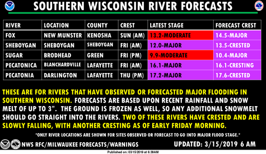 Major flooding has either occurred or is forecast to take place along a number of rivers in southern Wisconsin.