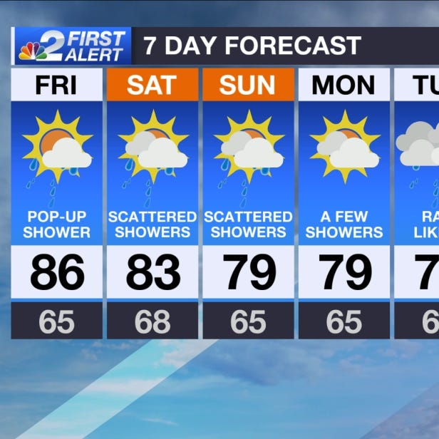 SWFL Forecast: Rain chances on the rise this weekend