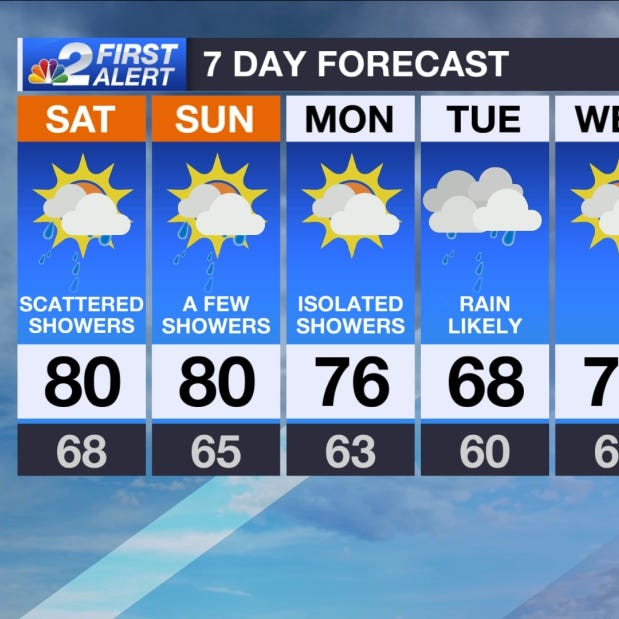 SWFL Forecast: Approaching cold front brings clouds and rain