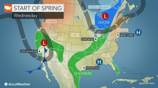 Wednesday marks the first day of spring, and it's expected to be mostly sunny with a high of 53 degrees, according to AccuWeather.com.