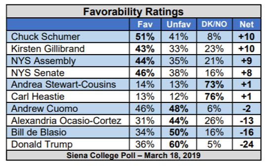 A Siena College poll March 18, 2019, gauged the popularity of New York leaders.