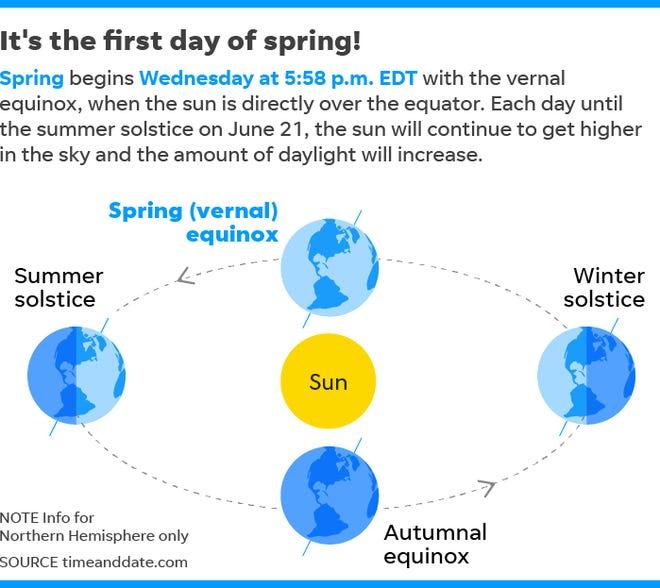 031919-Spring-equinox_Online