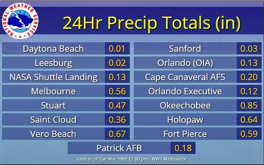 Rainfall totals March 19, 2019.