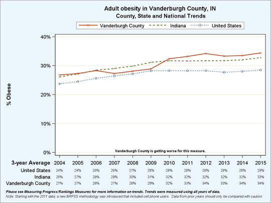 Obesity in Vanderburgh County is on the rise, according to a report from County Health Rankings.