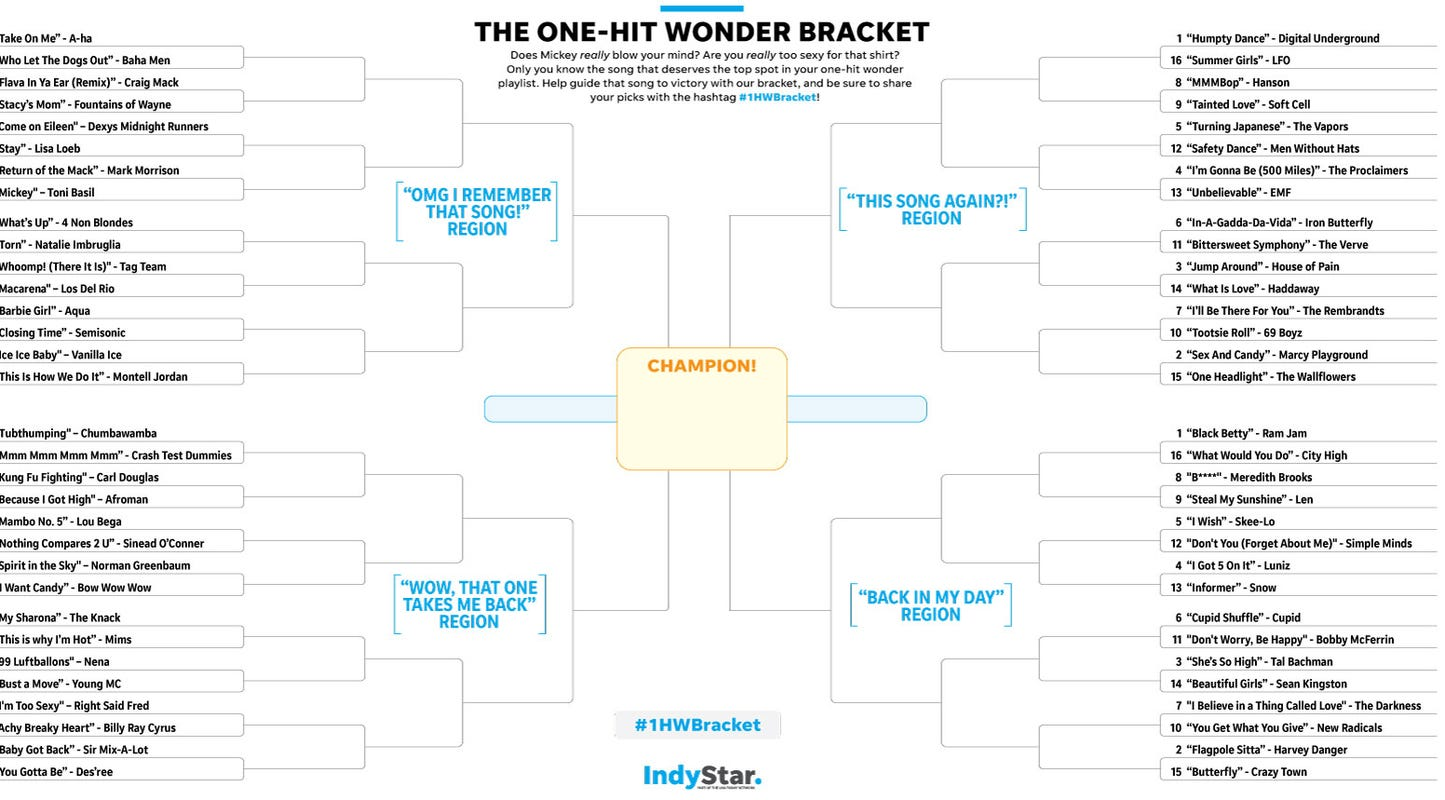 Bracket 2019: One-Hit Wonder Tournament with playlist