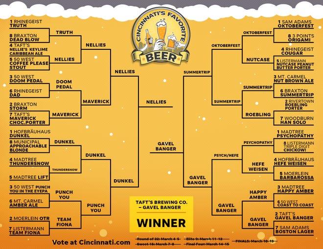 The final Cincinnati's Favorite Beer bracket.