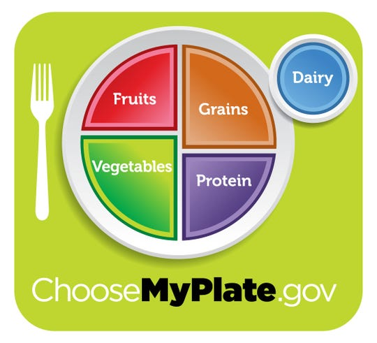 The United States Department of Agriculture's ChooseMyplate guidelines reveal what a typical meal on a plateshould look like.