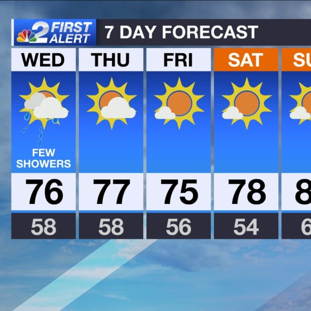 SWFL Forecast: Mostly cloudy, but mainly dry today