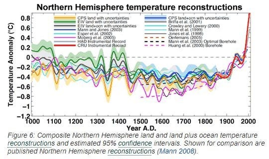 Northern Hemisphere temperature reconstructions