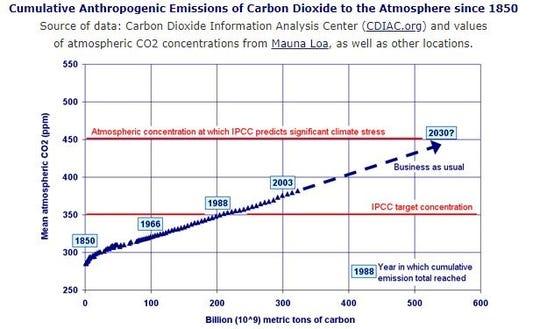 Cumulative carbon dioxide emissions since 1850