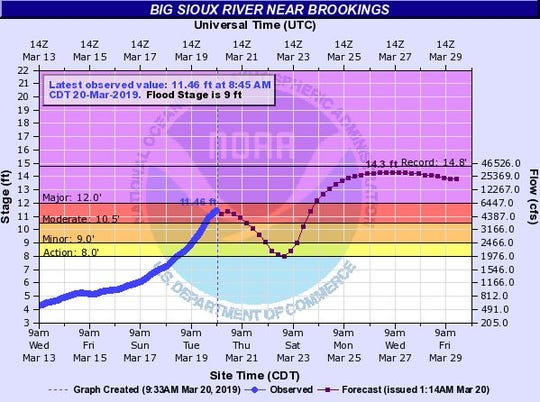 Possible flood levels of the Big Sioux River near Brookings on March 26, 2019.