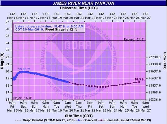 Possible flood levels of the James River at Yankton at 7 p.m. on March 26, 2019.