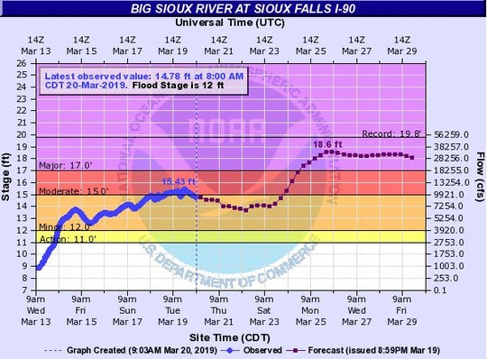 Possible flood levels at the Big Sioux River at Interstate 90 in Sioux Falls.