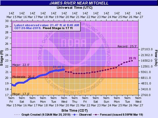 Possible flood levels of the James River at Mitchell by 7 p.m. on March 25, 2019.