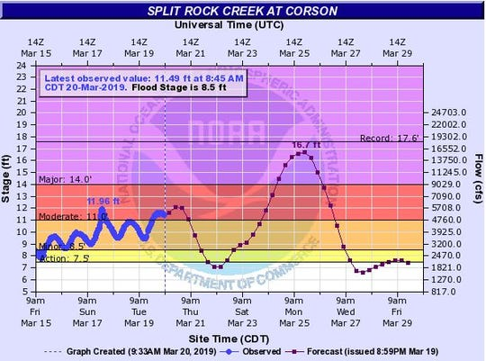 Possible flood levels at Split Rock Creek at Corson at 7 p.m. on March 25, 2019.