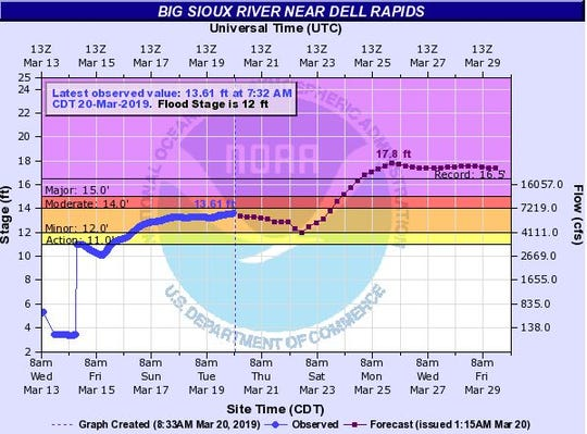 Possible flood levels at the Big Sioux River near Dell Rapids by Tuesday, March 26, 2019.