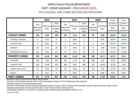 Here's a look at Santa Paula's crime trends in recent years.