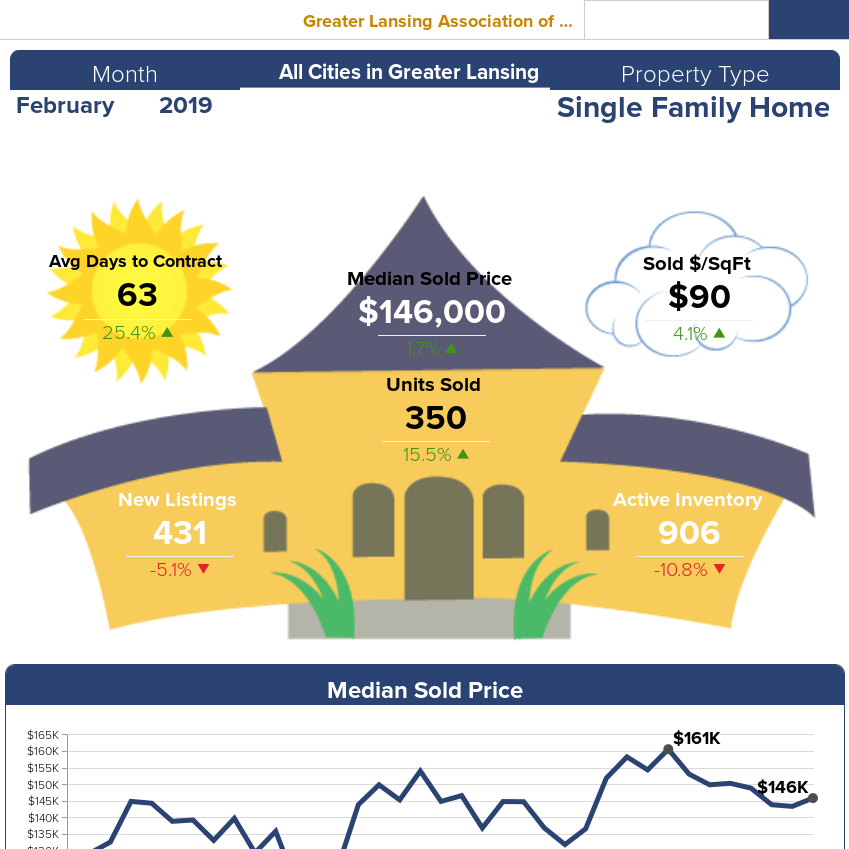 February Real Estate Statistics