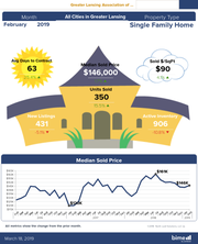 Infographic with statistics from the housing marking in 2019