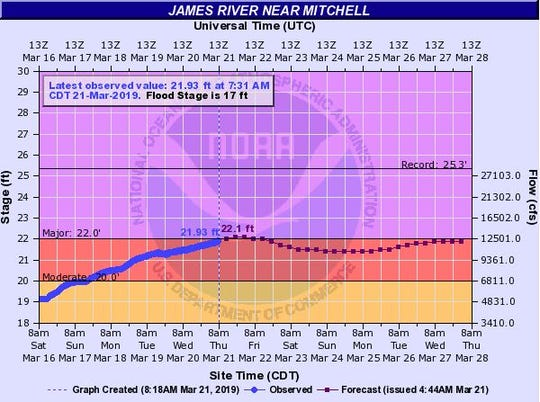 Flood levels expected for the James River at Mitchell by 7 p.m. on Thursday, March 21, 2019.