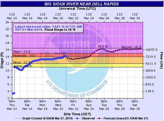 Flood levels expected for the Big Sioux River at Dell Rapids by 1 a.m. on Tuesday, March 26, 2019.