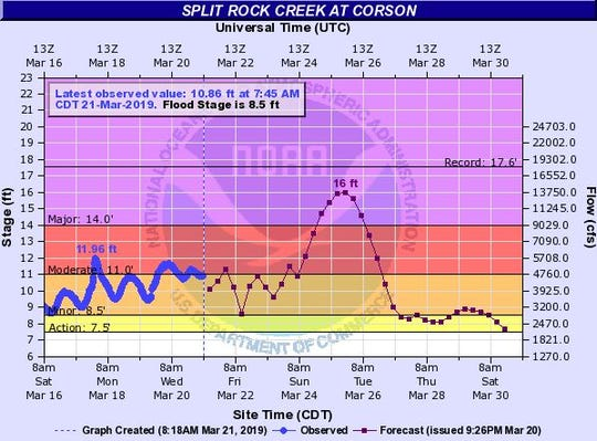 Flood levels expected for Split Rock Creek at Corson at 7 p.m. on Monday, March 25, 2019.