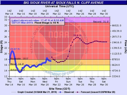 Flood levels expected for the Big Sioux River at Sioux Falls North Cliff Avenue by 7 p.m. on March 25, 2019.