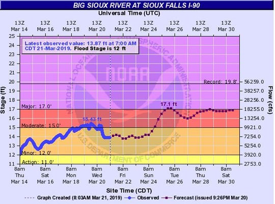 Expected flood levels for the Big Sioux River at Sioux Falls I-90 by Monday, March 25, 2019.