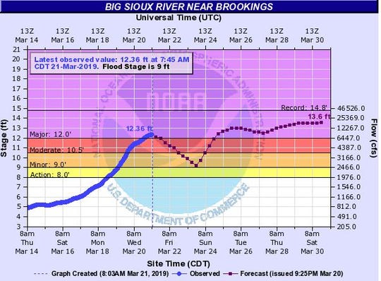 Expected flood levels for the Big Sioux River near Brookings by 7 p.m. on March 30, 2019.