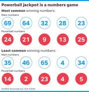 032119-Powerball-numbers