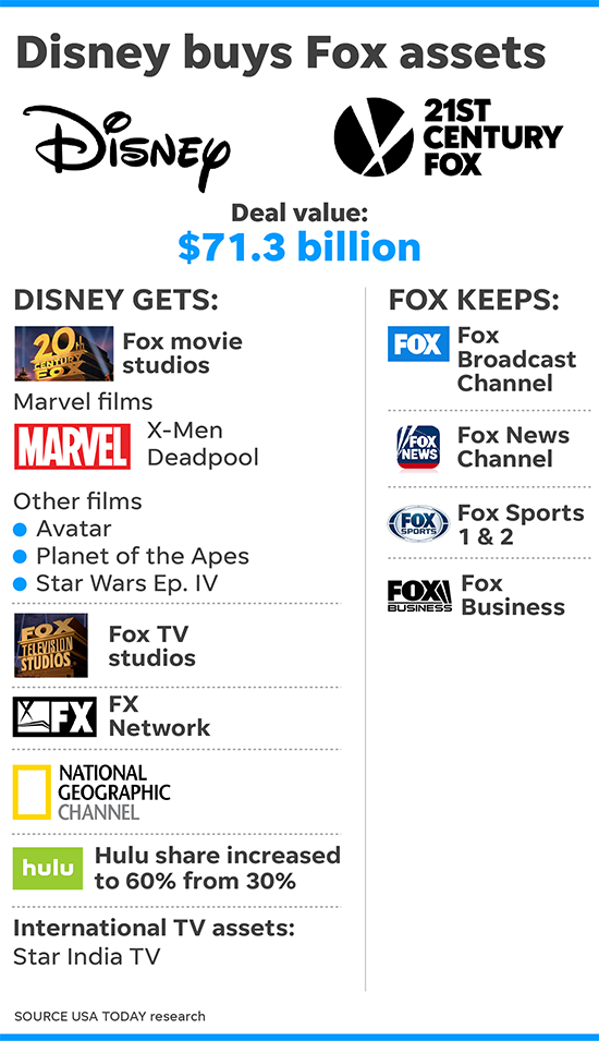 Disney-Fox deal is done, now comes box office, streaming assault