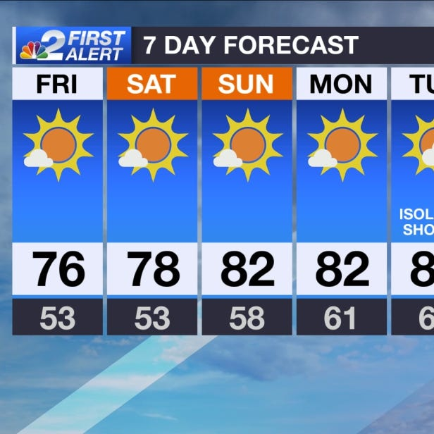 SWFL Forecast: Sunny and pleasant on Friday