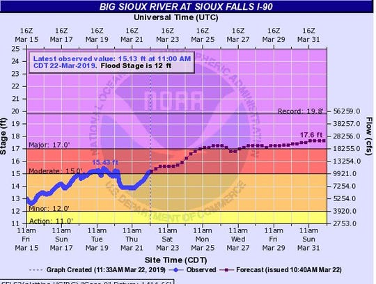 Expected crest for the Big Sioux River at Sioux Falls near Interstate 90.