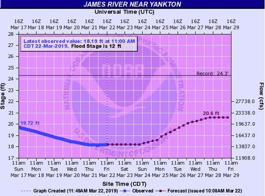 Expected crest for the James River at Yankton.