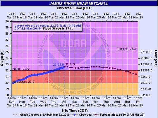 Expected crest for the James River at Mitchell.