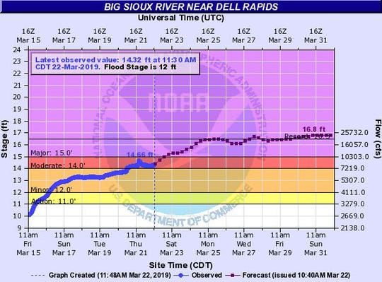 Expected crest for the Big Sioux River at Dell Rapids.