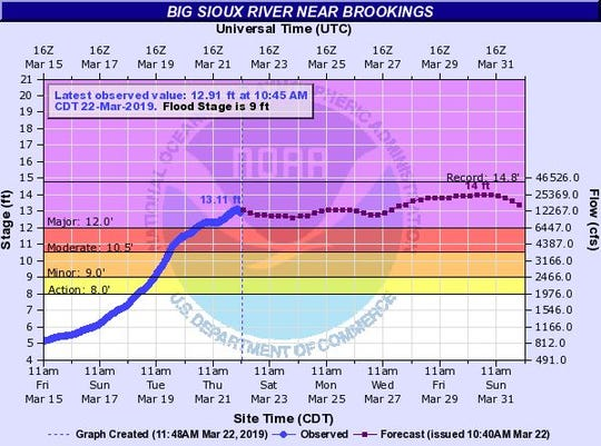 Expected crest for the Big Sioux River at Brookings.