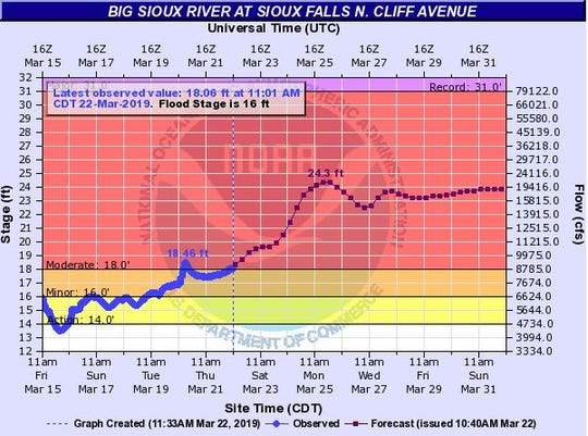 Expected crest for the Big Sioux River at Sioux Falls at Cliff Avenue.