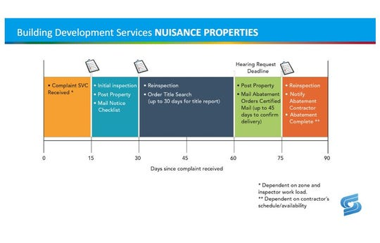 An estimated timeline for the city of Springfield's nuisance property abatement.