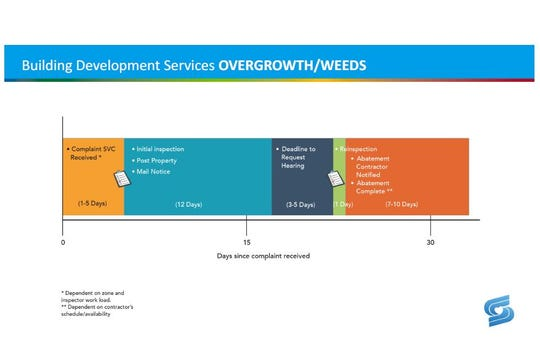 An estimated timeline for the city of Springfield's weeds and overgrowth abatement.