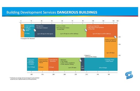 The City of Springfield's estimated timeline for handling dangerous buildings.