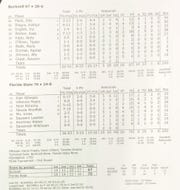 The final box score from the Florida State women's basketball team's 70-67 win over Bucknell in the first round of the NCAA Tournament Friday.