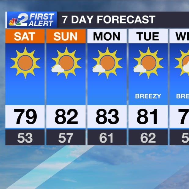 SWFL Forecast: Sunny and pleasant weekend