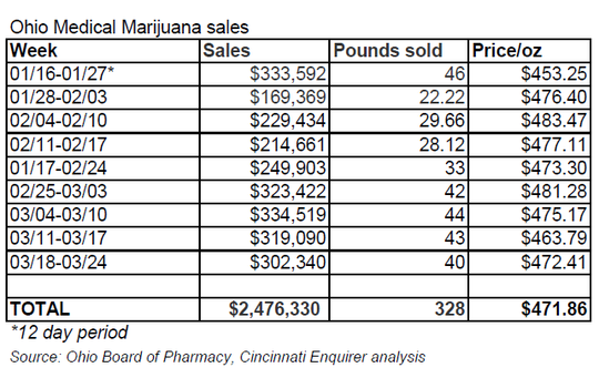 Ohio medical marijuana sales
