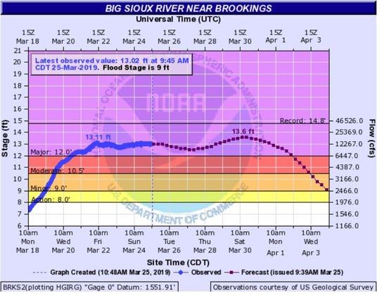 Big Sioux River near Brookings as of 10:30 a.m. Monday