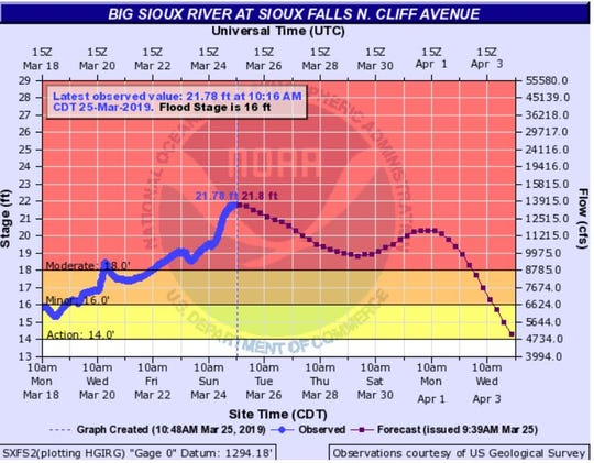 Big Sioux at Cliff Avenue as of 10:30 a.m. Monday