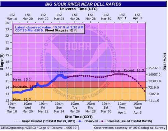 Big Sioux River at Dells as of 10:30 a.m. Monday