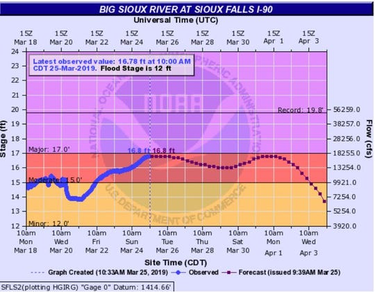 Big Sioux River at I-90 as of 10:30 a.m.