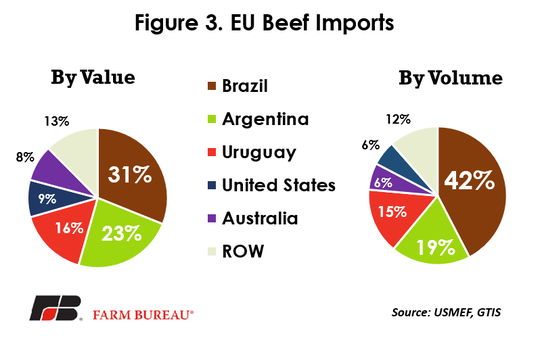 This data supports the idea that more of Brazil's imports skew toward lower-quality and cheaper beef vs. the high-value cuts coming in under the quota from other countries.